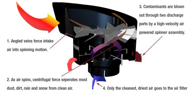 turbo® III POWER RAM™ Design