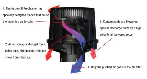 turbo® III Precleaner design